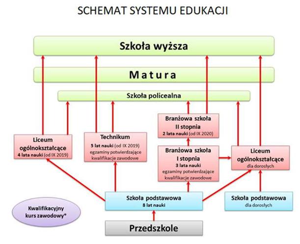 Szkoły